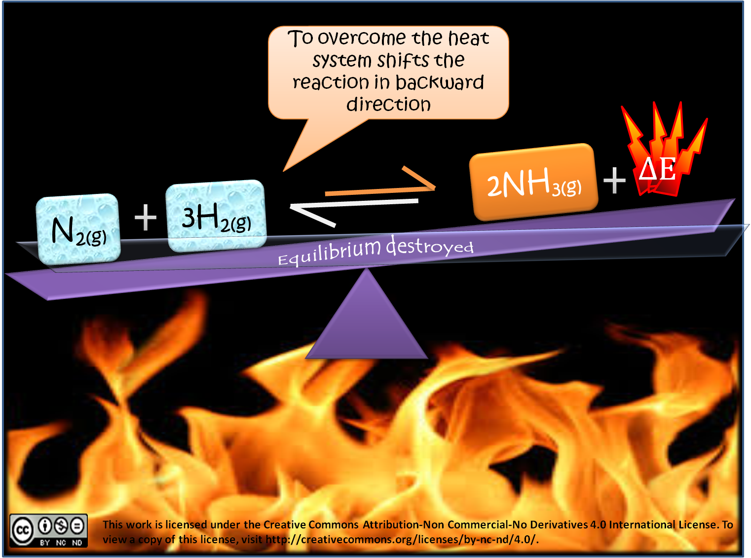 Effect Of Temperature Change On Equilibrium