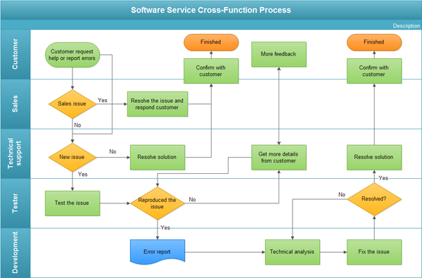 Http Www Edrawsoft Com Images Examples Software Service Cross Function Process Png Flow Chart Process Flow Chart Process Flow Chart Template