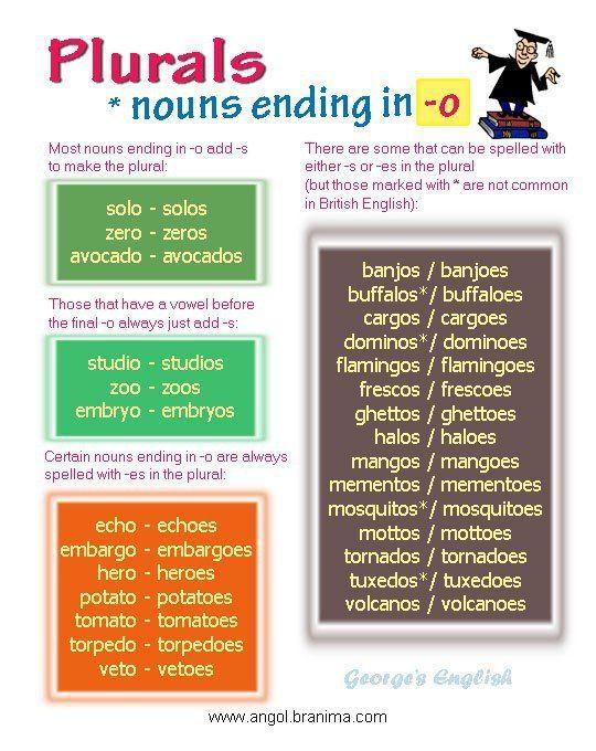 Irregular Plurals Of Nouns Plurals Irregular Plurals Nouns