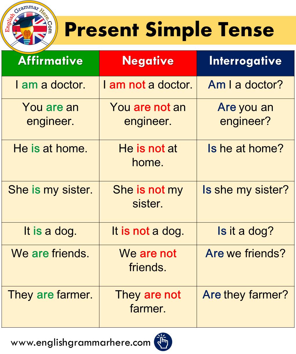 Present Simple Tense Affirmative Negative Interrogative English Grammar English Vocabulary Words English Words [ 1221 x 1021 Pixel ]