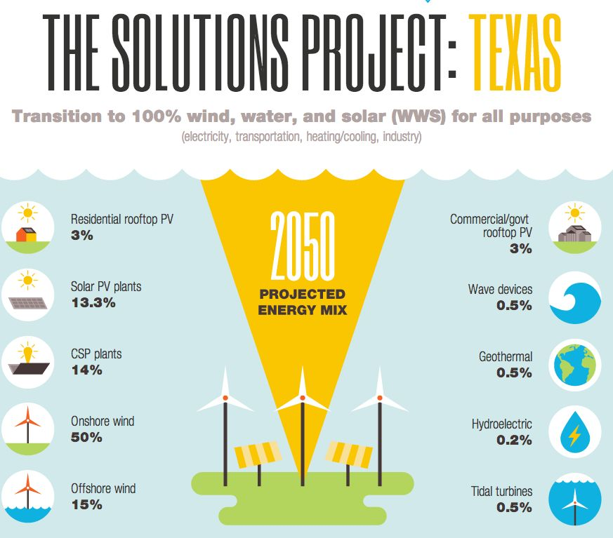 Texas Solutions Project Infographic Roadtoparis Cop21 Climate