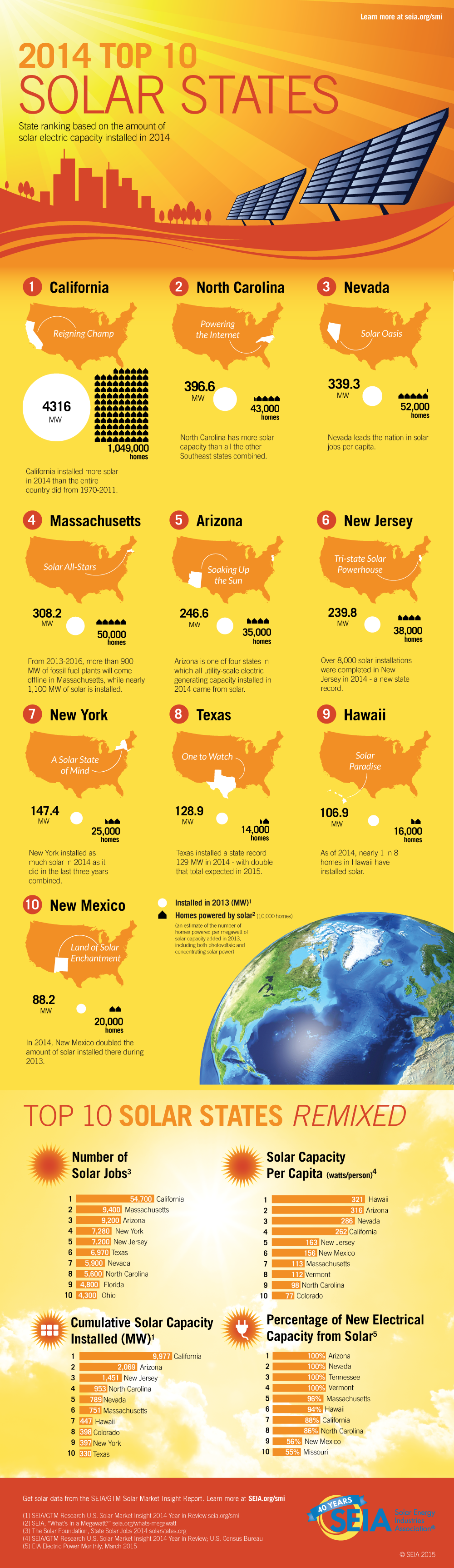 2014 Top 10 Solar States Seia Infographic Ranks Top 10 Solar States Based On Solar Capacity Installed In 2014 Includes Solar Facts Solar Geothermal Energy