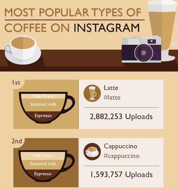 Coffee Personality Types >>> You can get more details by clicking on the image.