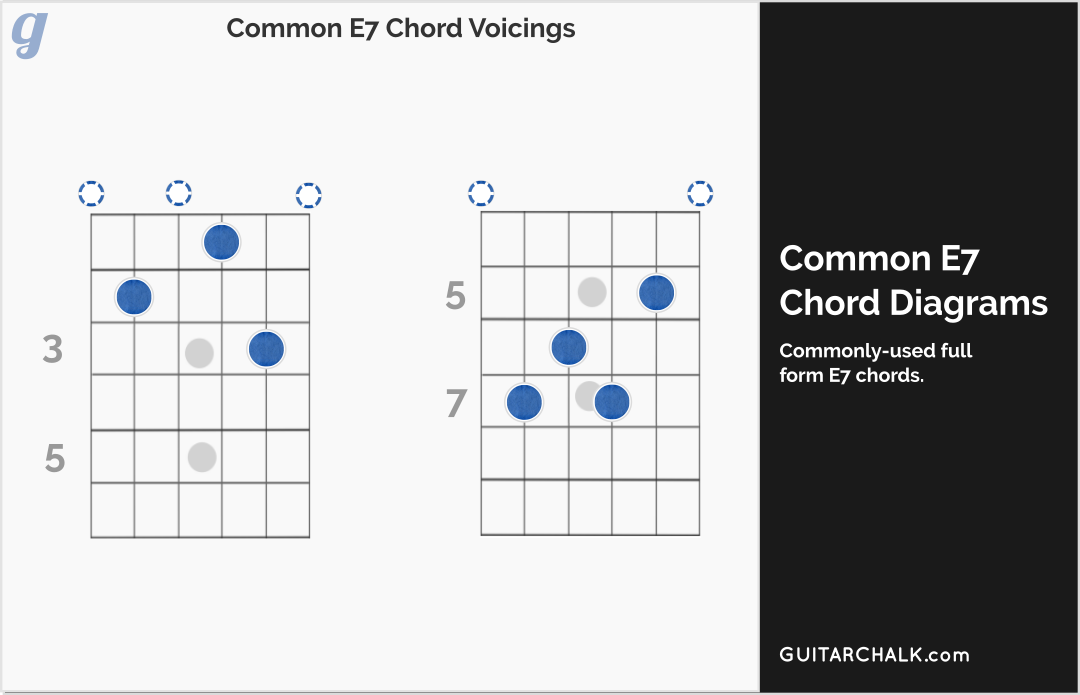 E7 chord lesson with guitar tabs, diagrams and audio, https://www ...