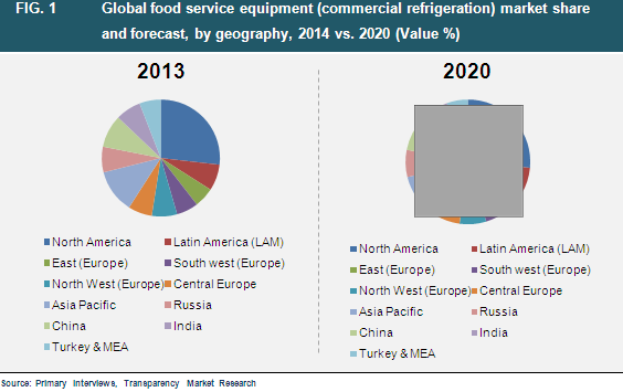 Global Food Service Equipment Market Will Reach A Valuation Of Us