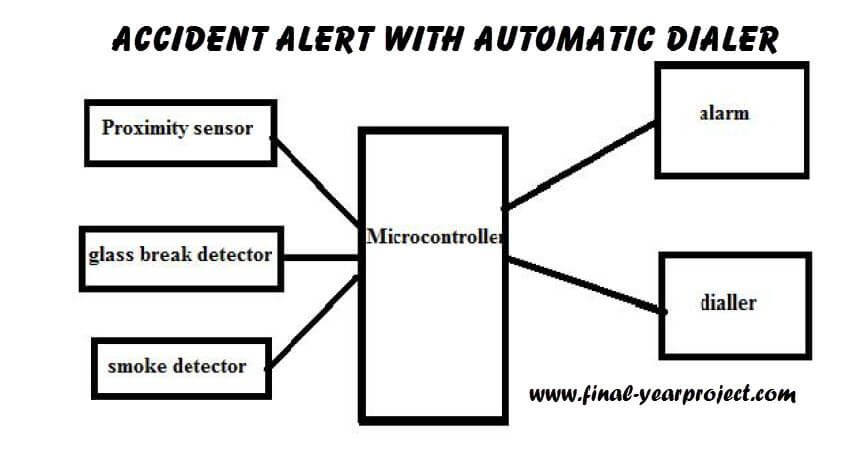 Block Diagram of Accident Alert With Automatic Dialer | Final Year ...
