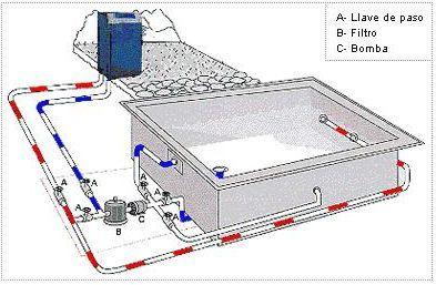 Los calentadores de piscinas de usan para extender por mas - Calentadores de piscinas ...