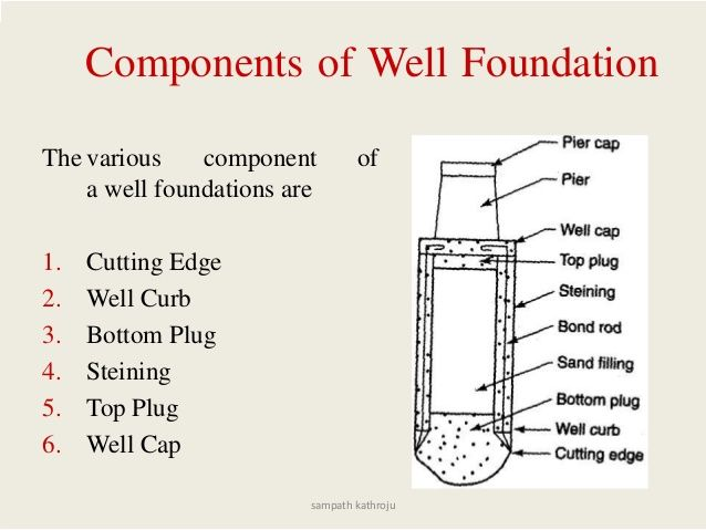 Components of Well Foundation The various component of a well foundations are 1. Cutting Edge 2. Well Curb 3. Bottom Plug ...