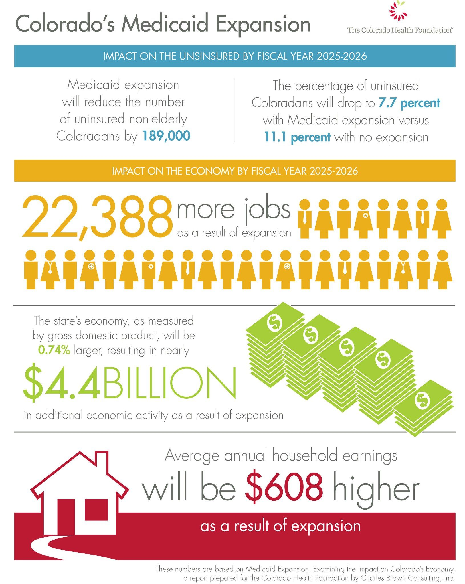 Check out the benefits to Colorado for expanding Medicaid