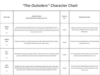 The Outsiders Character Map | The characters, Lesson plans and A ...