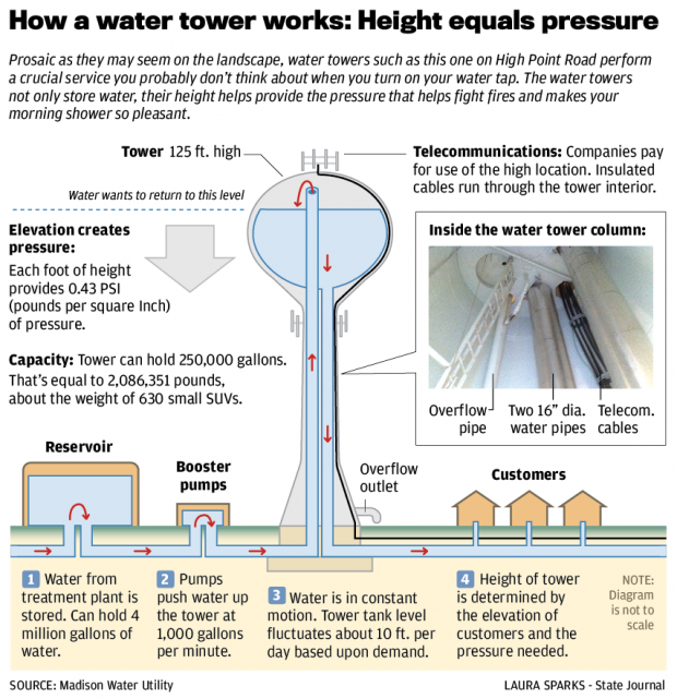 Diagram Of How A Water Tower Works Water Tower Inside A Water Tower Tower