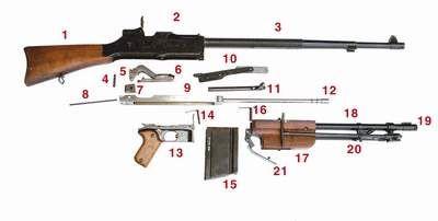 Ręczny karabin maszynowy wz.28 - Inne Oblicza Historii