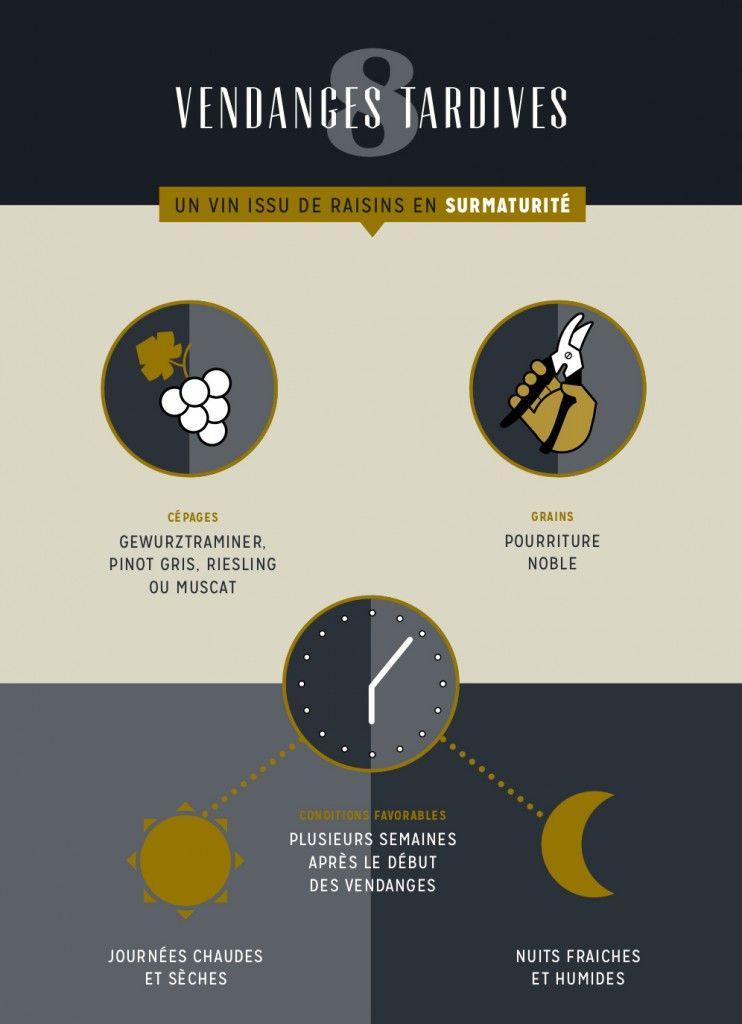 Les vendanges tardives-infographie
