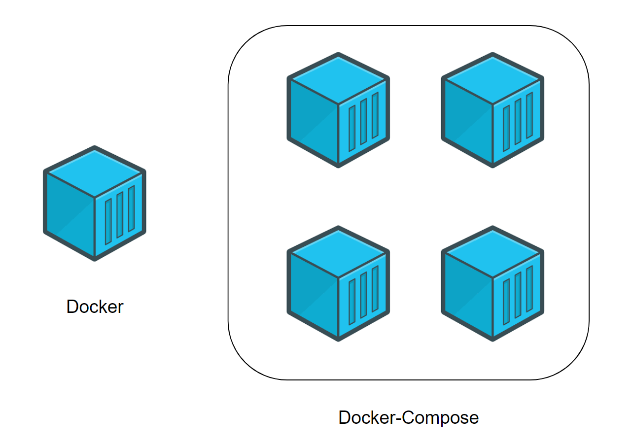 A beginner's guide to Docker — how to create a client