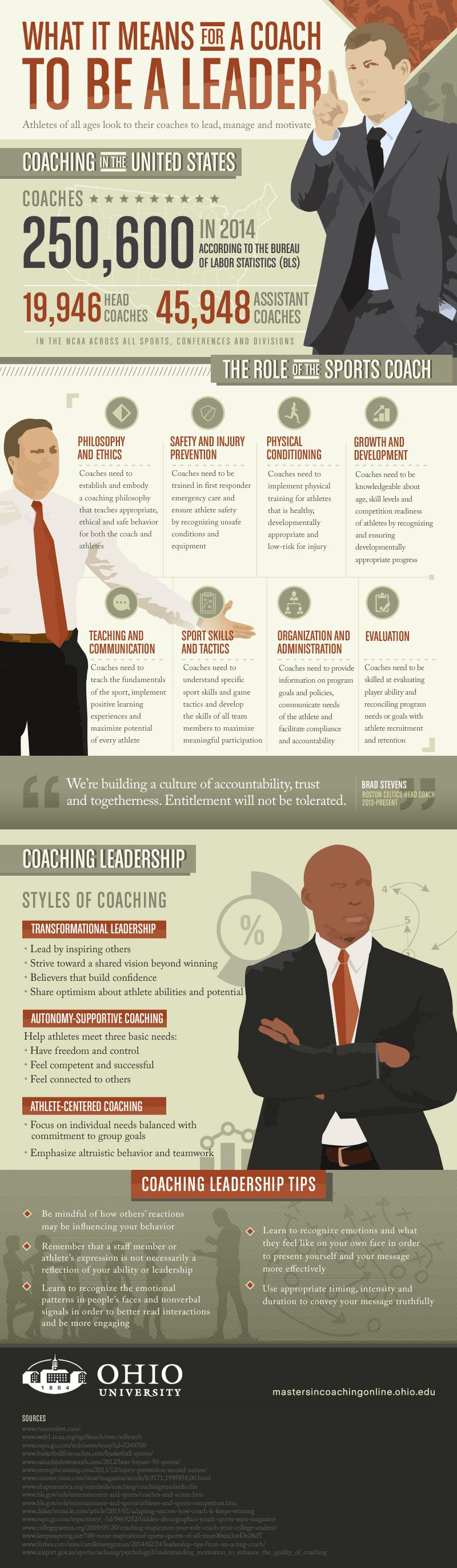 What it Means for a Coach to be a Leader