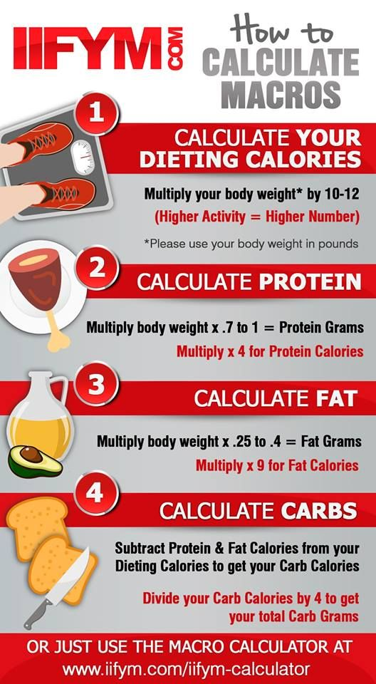 The Easiest Way To Calculate Calories Macros Without Losing Your