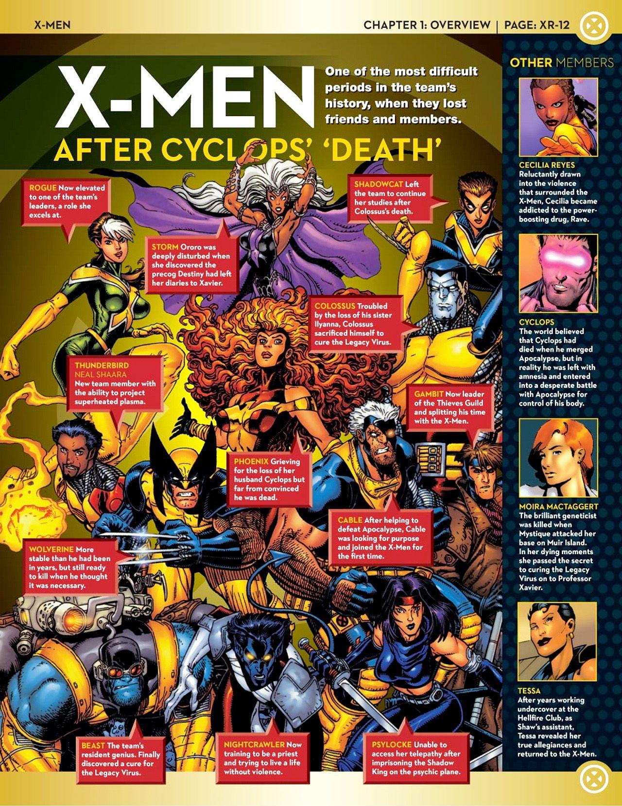 X Men Teams Rosters Nomoremutants Com X Men Comics Superhero Facts