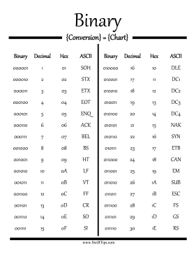 Binary numbers can be converted to decimal, Hex, and ASCII at a glance with this printable programming conversion guide. Free to download and print