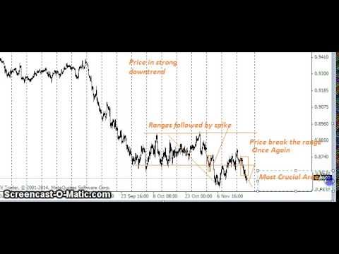 Supply And Demand Forex Shift In Momentum In Strong Downtrend