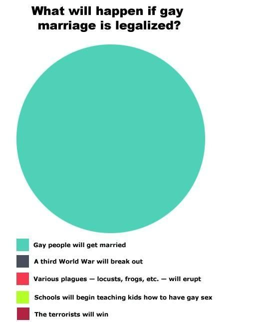 pin by sarah soliday on charts graphs  funny pictures about if gay marriage is legalized oh and cool pics about if gay marriage is legalized also if gay marriage is legalized