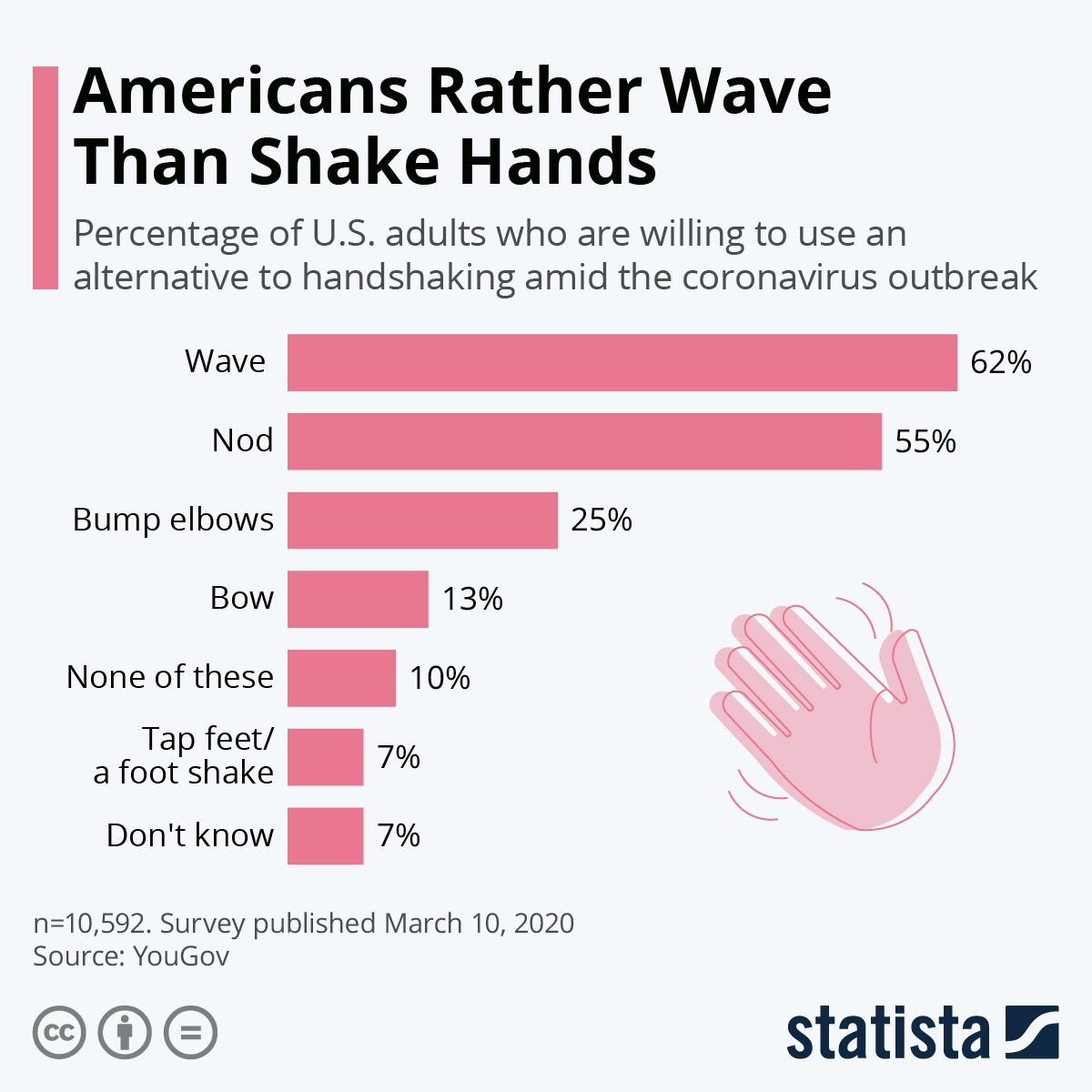 Infographic Americans Rather Wave Than Shake Hands in