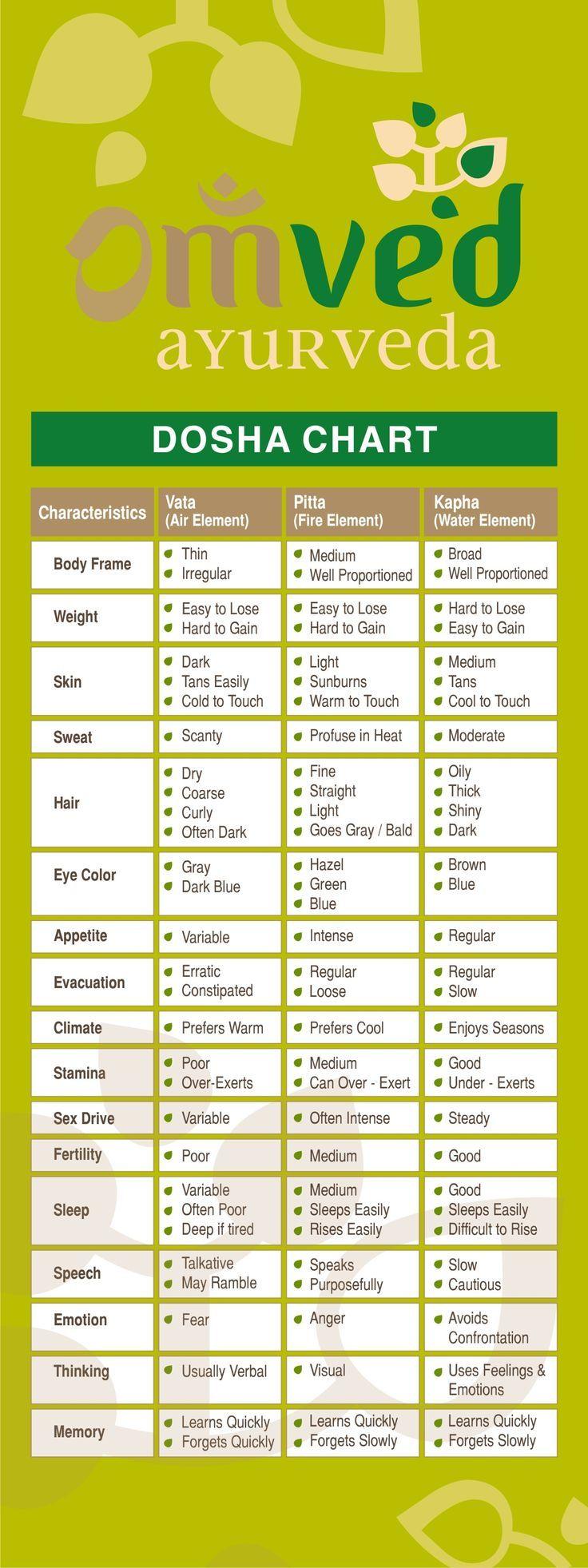 Ayurveda | Ayurvedic products, Charts and Briefs
