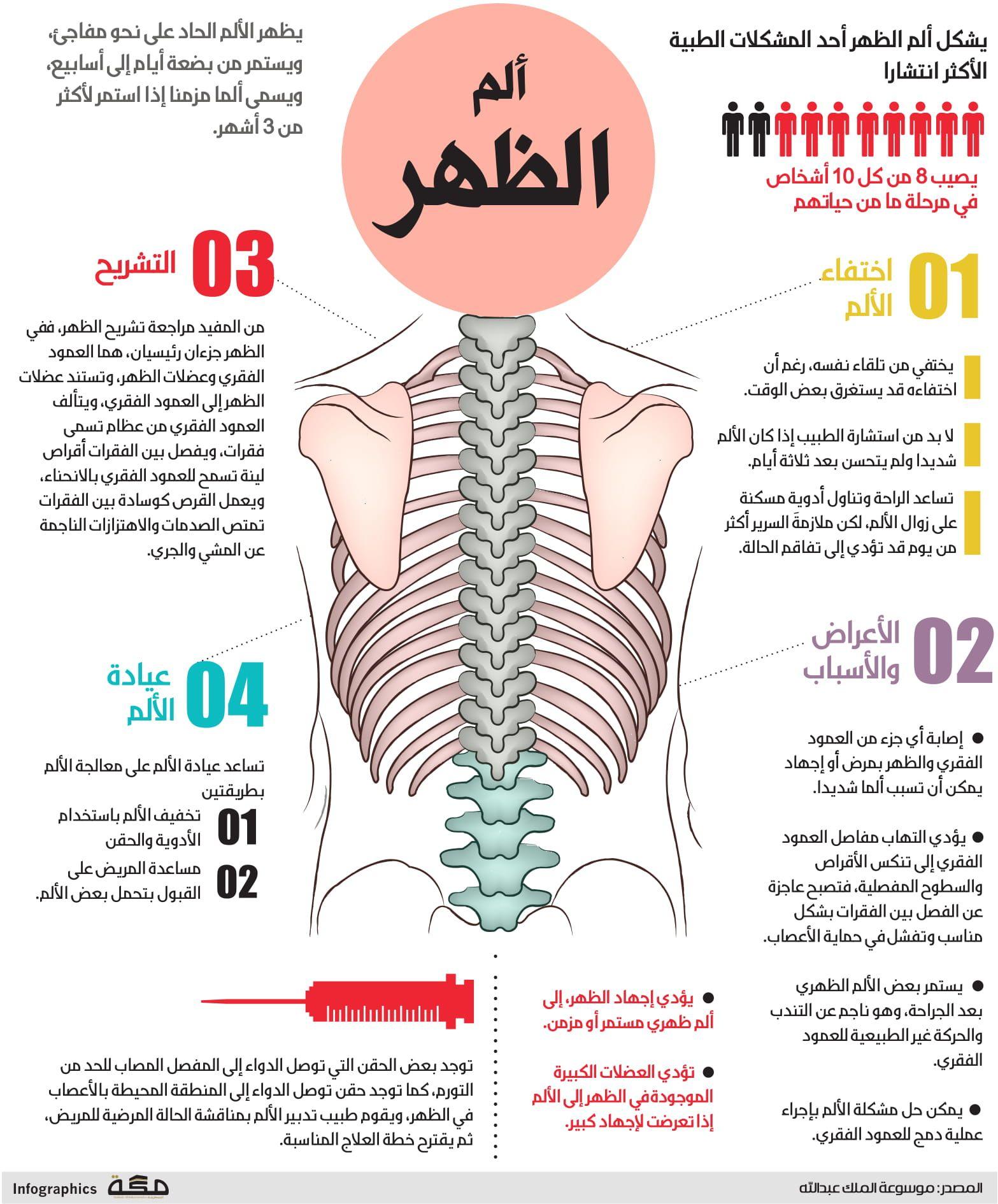 الم الظهر صحيفة مكة انفوجرافيك صحة Healthy Lifestyle Essay Healthy Lifestyle Habits Sports Massage