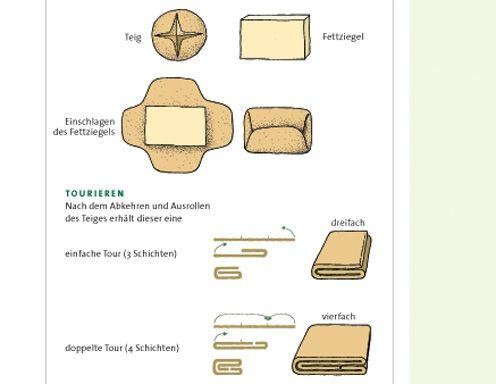 Blätterteig Grundrezept - Rezept - ichkoche.at