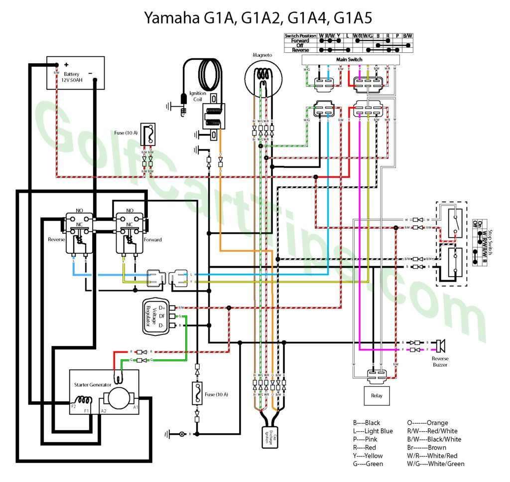 A Yamaha G1 Golf Cart Simplified Wiring Diagram For Troubleshooting Renovating And Adding Accessories Golf Carts Diagram Golf