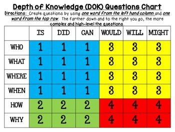 Depth Of Knowledge Dok Generating Questions Chart  High Level