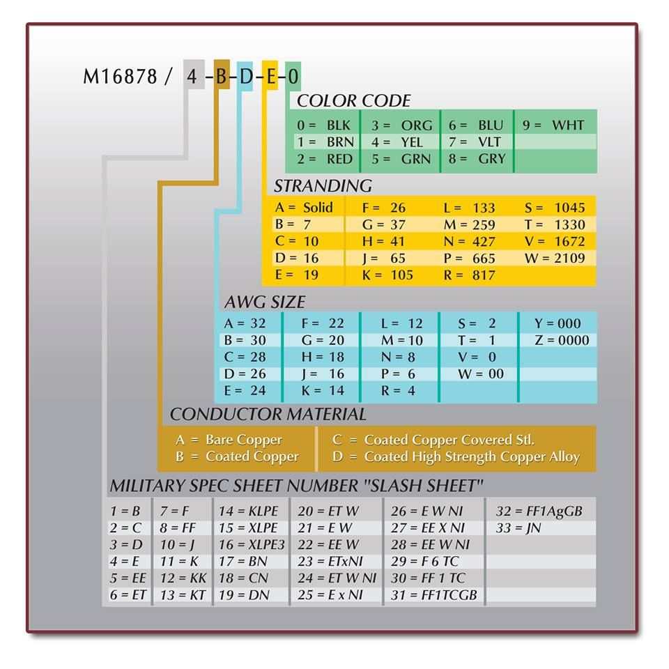WireMasters M16878 Wire Reference Chart | Product Reference Guides ...