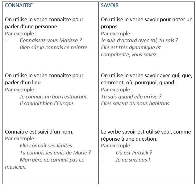 Savoir Ou Connaitre Les Confusions A Eviter Quand Utiliser Savoir Et Connaitre Learn French Mots Francais Classe De Francaise Comment Apprendre L Anglais