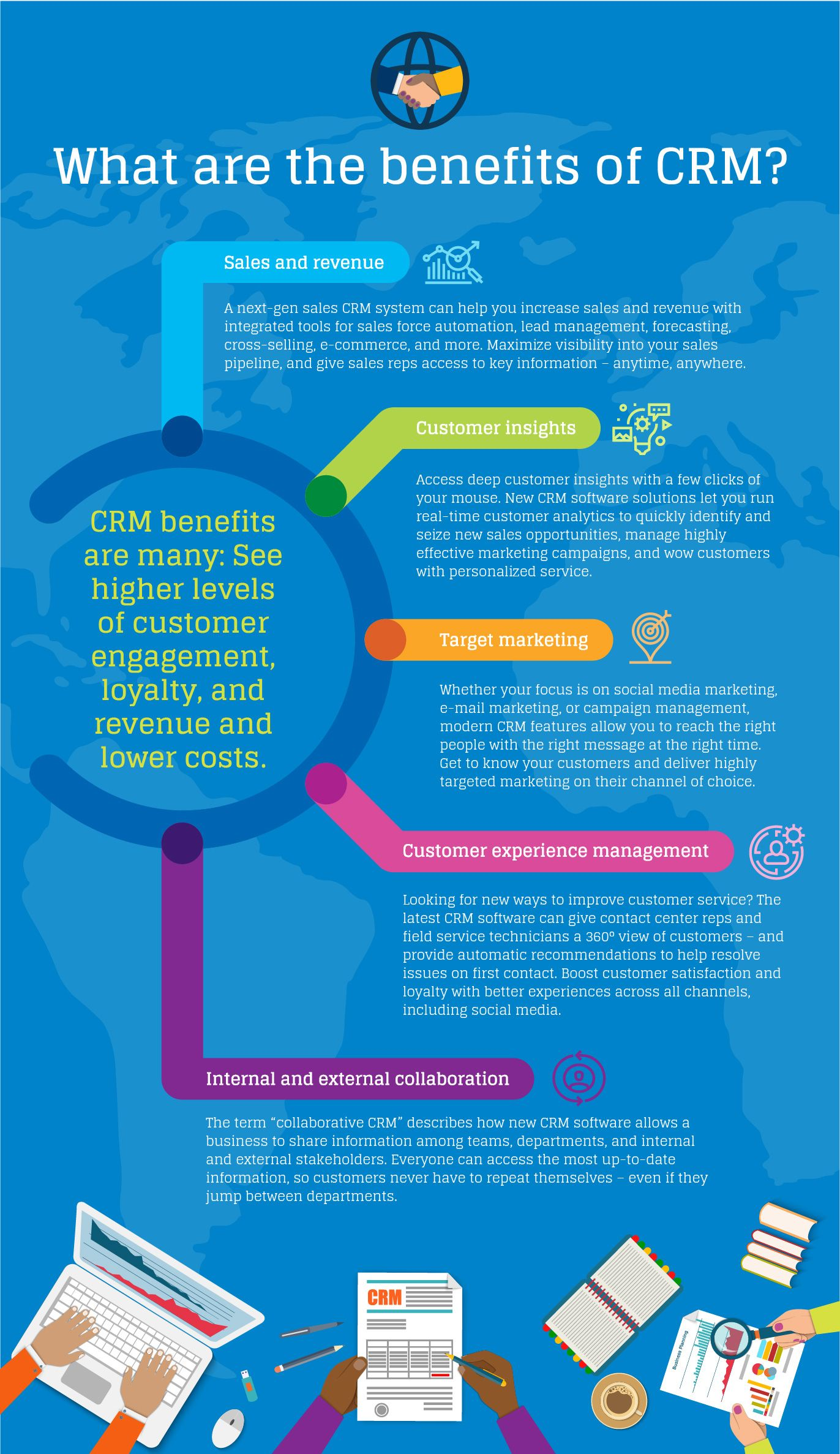 What Is Crm Customer Relationship Management Explained Customer Relationship Management Customer Retention Crm