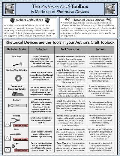 Authors Craft Rhetorical Devices Anchor Chart Quick Reference