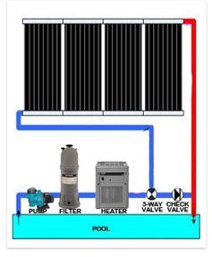 Affordable DIY Solar Pool Heating InTheSwim Pool Blog DIY solar