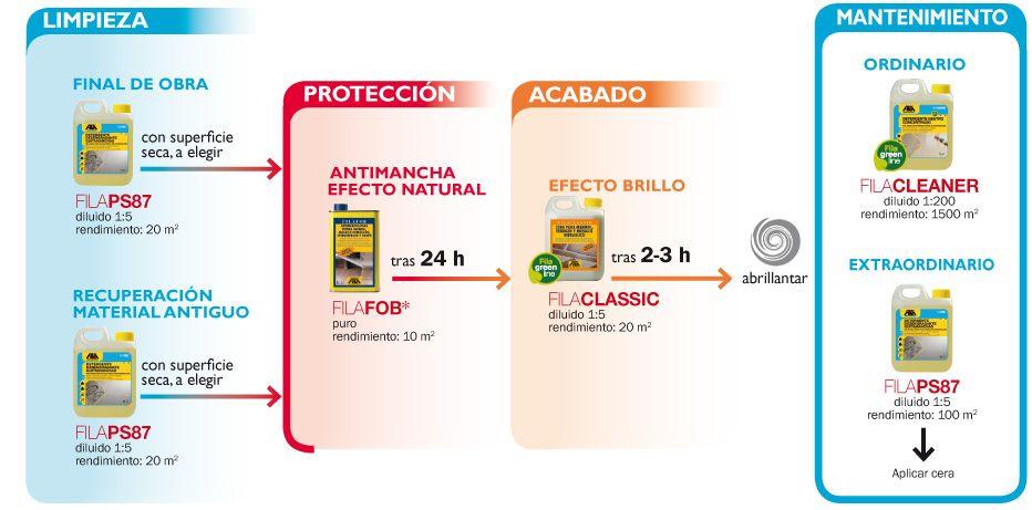 Limpieza y protección para el #mosaicohidráulico en interior. @Fila Surface Care Solutions
