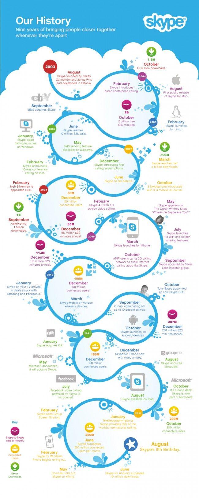 infographie   l u0026 39 histoire de skype