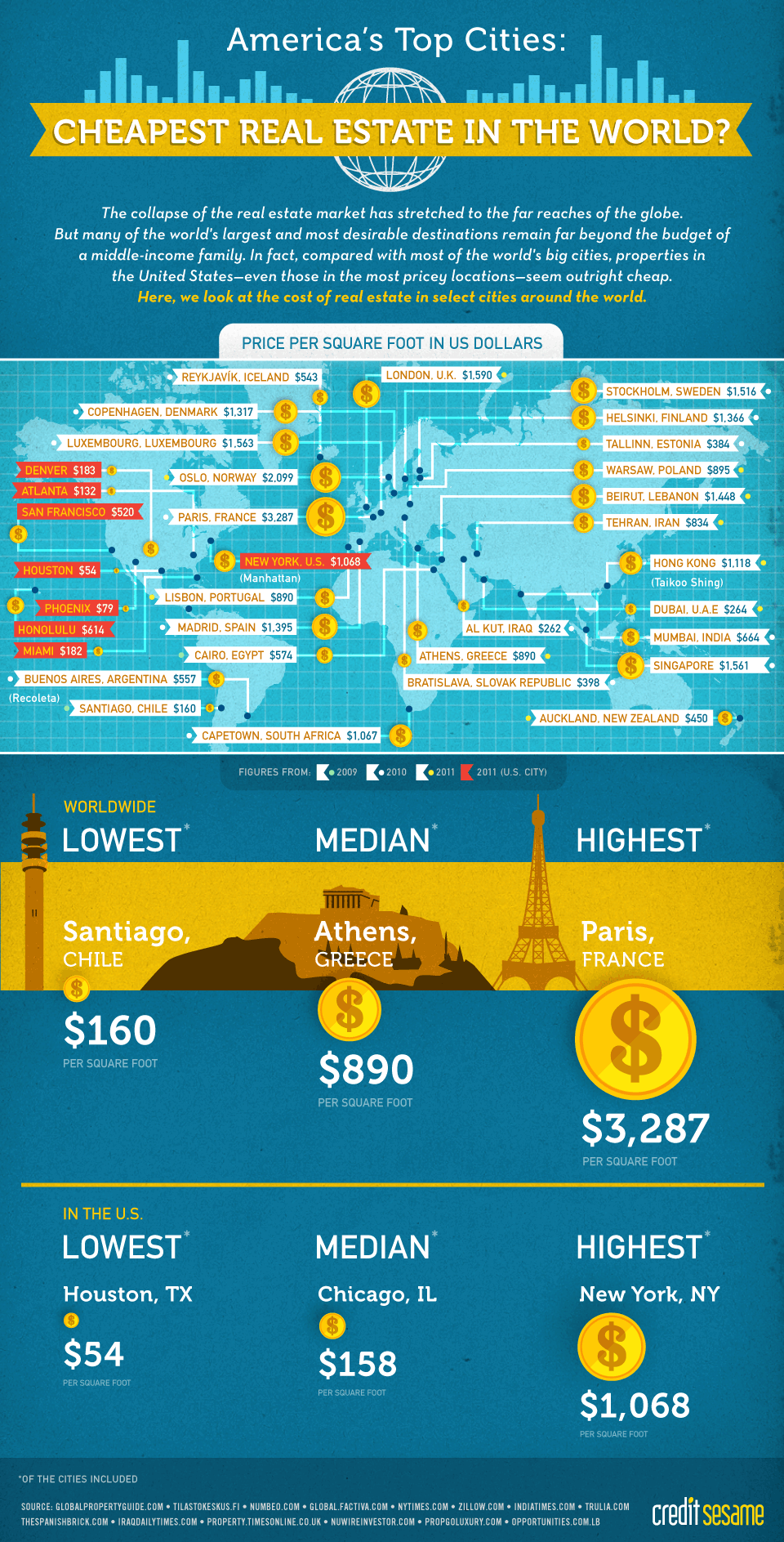 You think the US is expensive to live in look at other places in the world.  See how we stack up.