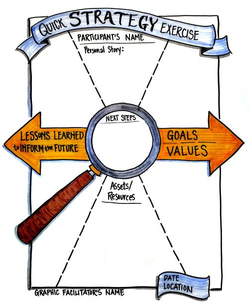 Use Customer Templates To Provide Support To A Graphic Facilitator