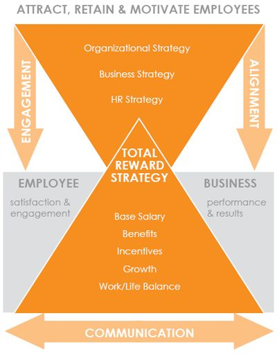 People Solutions Hr Models  Hr    Leadership Strategies