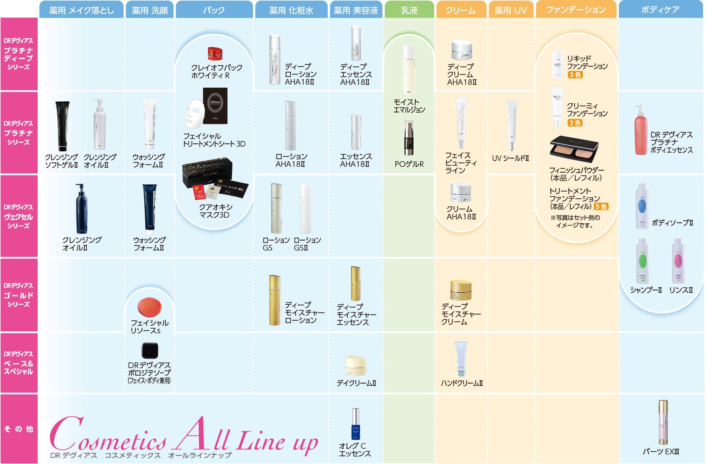 化粧品 オールラインナップ|ドクターデヴィアス化粧品