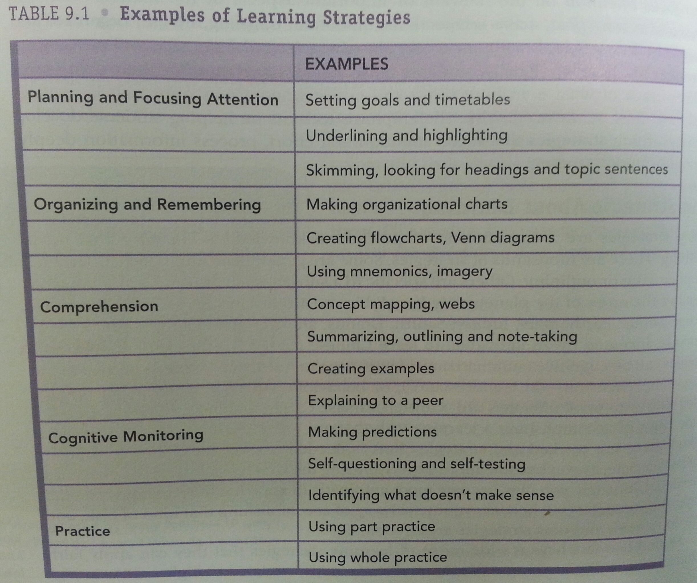 The Ten Learning Strategies Given By John Dunlosky Are