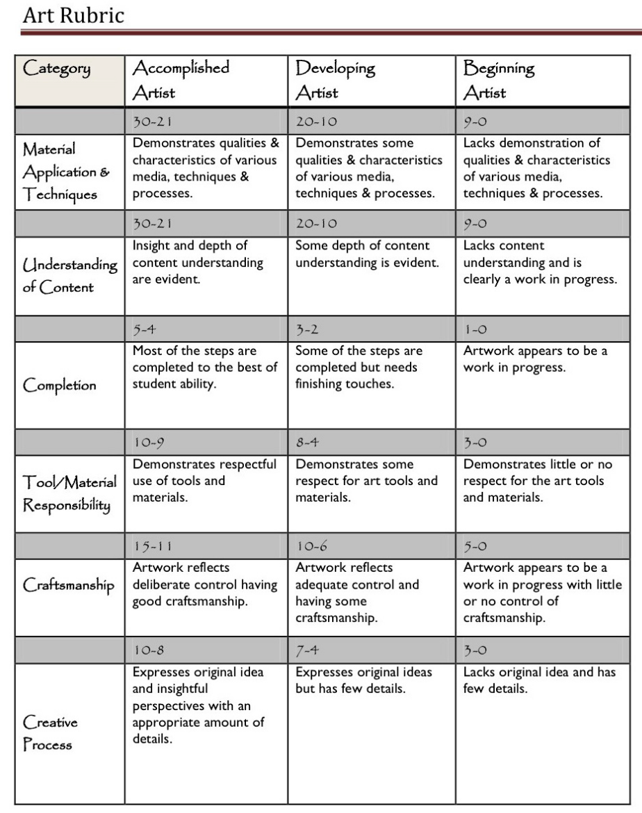 Poster design rubric - A Handy Rubric For Art Teachers Educational Technology And Mobile Learning