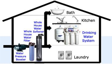 Water Pressure Booster Pump Pressure Laundry Booster House Book