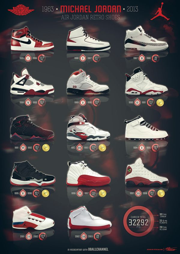 newest collection deec2 f89b3 Michael Jordan - 50th birthday by Caroline Blanchet, via Behance Jordans  Sneakers, Nike Air