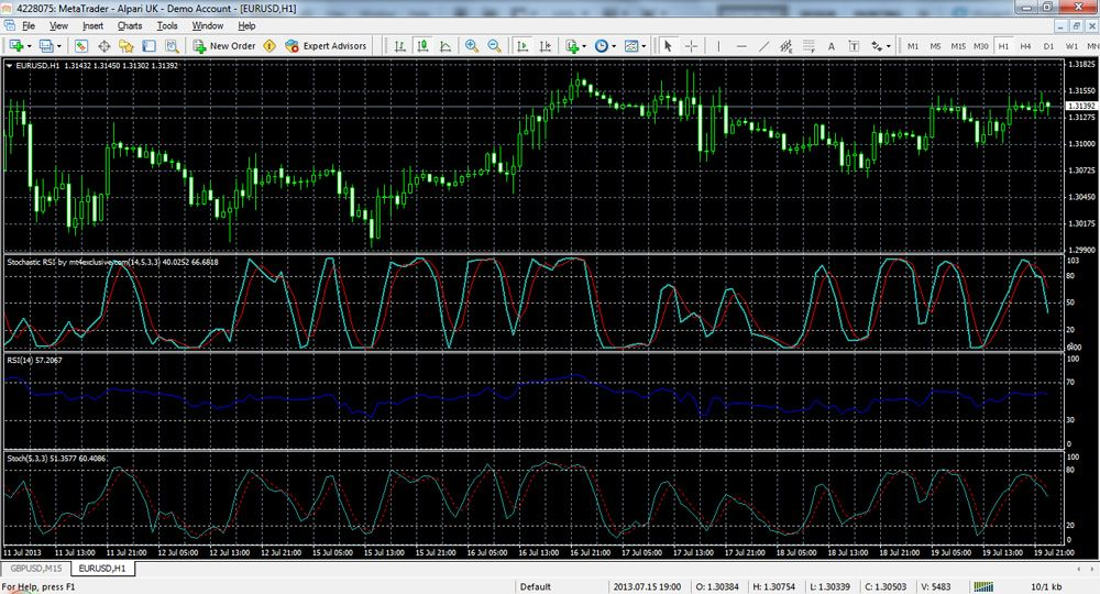 The Mt4 Stochastic Rsi Indicator Displays The Value Of Rsi In