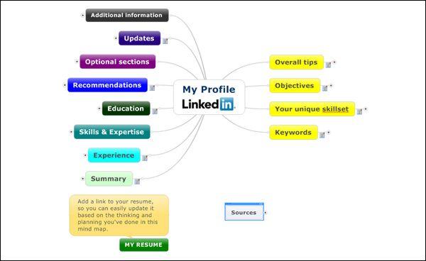 Organizing Your LinkedIn Profile Mind Maps Pinterest Mind - linkedin resume tips