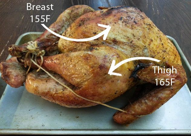4 Turkey Cooking Tips Time Temperature Racks Position Noshonit Thanksgiving Recipes Turkey Cooking Times Cooking Turkey