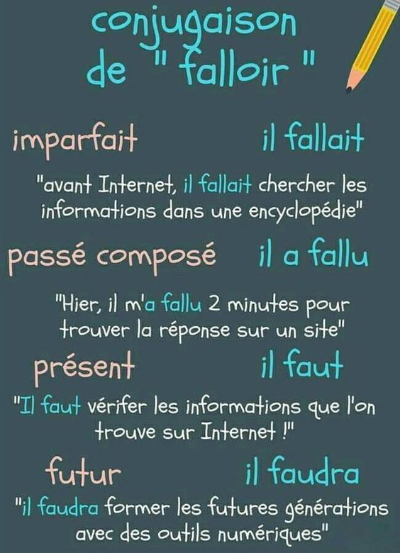 Conjuguer Le Verbe Falloir Grammaire French Expressions Apprendre L Anglais