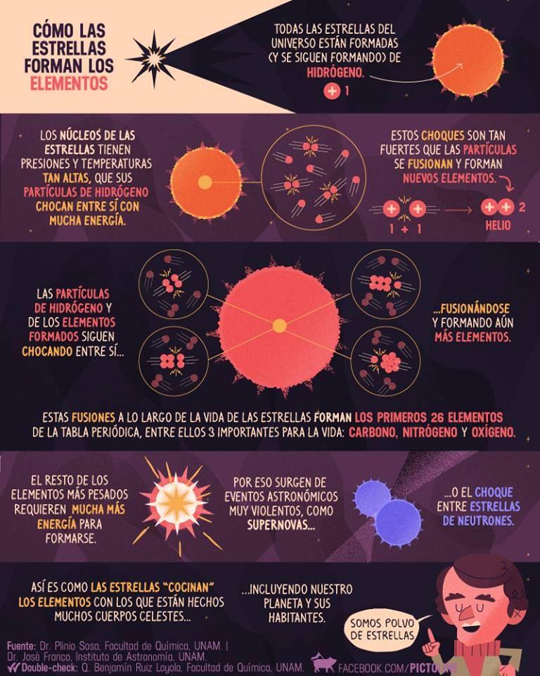 estrellas Espacio Investigación y conquista Pinterest - best of tabla periodica de los elementos mas importantes